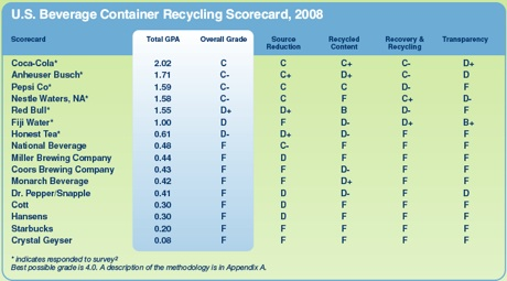 as-you-sow-us-beverage-recycling-scorecard-2008.jpg