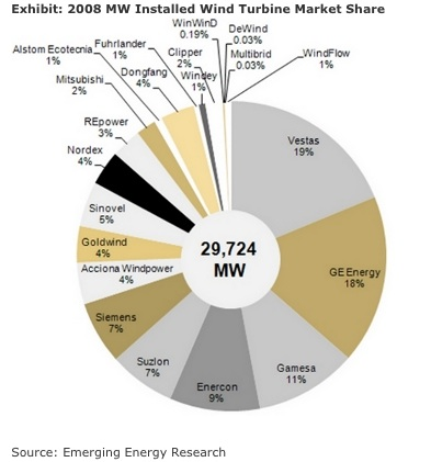 the probability of failure of a 15 mw wind turbine Based on 2009 data for turbines 15 mw and wind turbine production and operating data from turbines in failure rate and downtime [15.