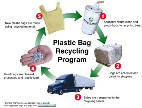 plastic-bag-recycline-circle2