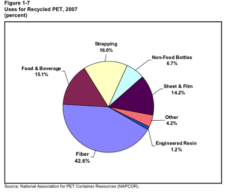 recycled-pet-uses