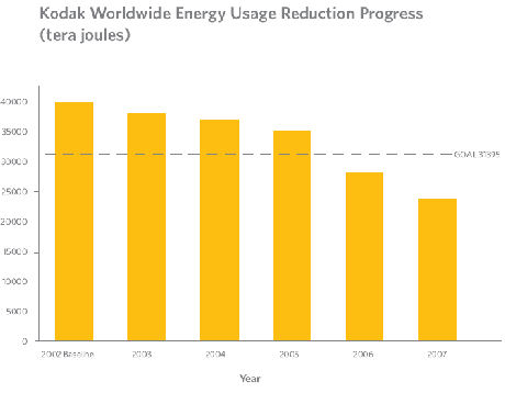 kodakenergyreduction