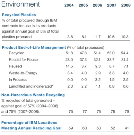 ibm-recycling-figs