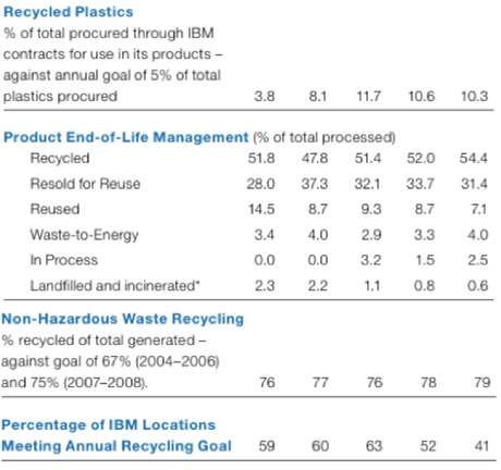 ibm-recycling-figures
