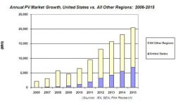 More Federal Incentives Needed to Drive Solar Growth