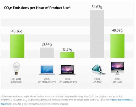 apple product emissions