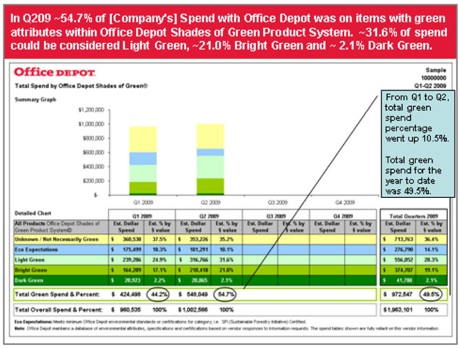 office depot green spend