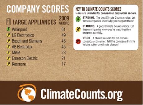 climate counts appliance