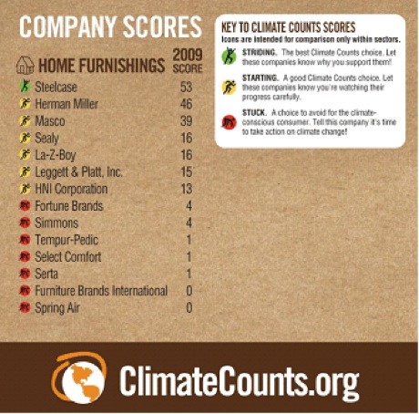 climate counts furniture