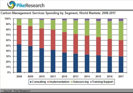 Pike Research - Carbon Management Services Spending by Segment (15-Jan-09)