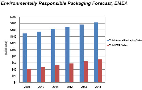 global green packaging market 2014 2018 Willing to pay more for green packaging are the price of products correlated with the  sustainability 2018, 10, 1787 doi:103390/su10061787.