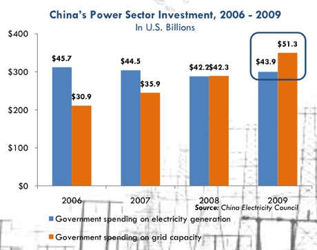 china power sector