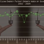 clean energy patent