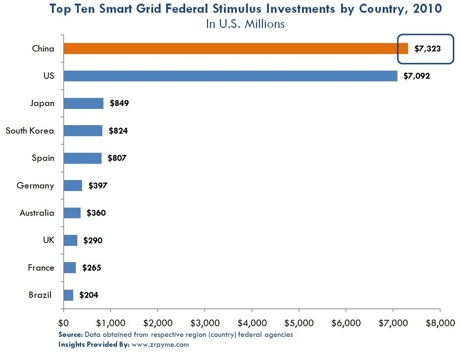 top ten smart grid federal stimulus investments by country 2010 chart_jan27_2010_zpryme