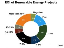 One-fifth of Renewable Energy Adopters See 15% ROI or Better