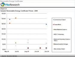 2009 REC Prices Ranged from a Buck to $650