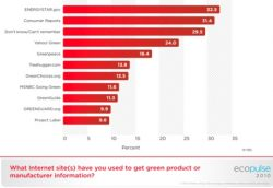 Consumers go to Energy Star, Consumer Reports Web Sites for Info on 'Green' Products
