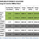 CoolRoofEnergyAnalysis
