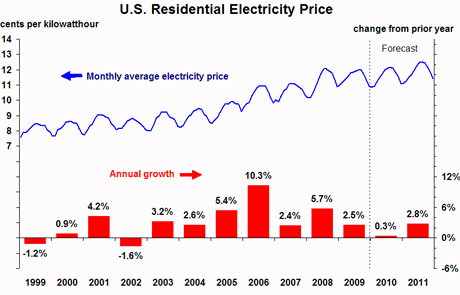 USelectricityprices