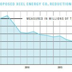 XcelCO2reductions