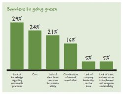 CT Businesses Report Lack of Knowledge as Major Barrier to 'Green' Initiatives