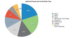 5 'Green' Retrofits Electricians Should Pitch to Drive Business