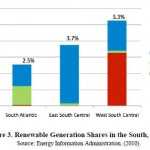 Renewablegenerationinthesouth