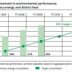 Siemensenviroperformance
