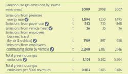 Vancity Sustainability Report: Carbon Footprint Cut 7% since 2007