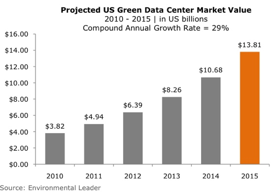 green_data_center_market_value