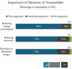 Fed Agencies Lack Resources, Leadership to Go 'Green'