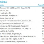 NationalBuildingCompetitionRankings