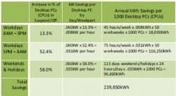 PC Power Management Tools Reduce Energy Use by 45%