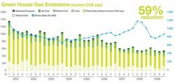 Steelcase CSR: On Track to Cut Environmental Footprint 25% by 2012