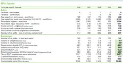 BP Report Won't Name Spill Figures; TNK-BP Announces Efficiency Projects