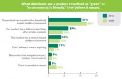 Americans Give Green Marketing Claims Too Much Credit, Study Finds