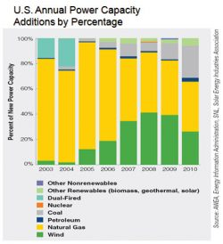 Wind's Share of New Power Down, Coal Up