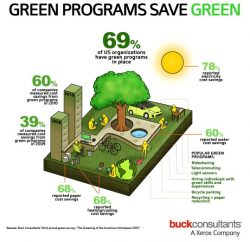 Study: Most Companies Now Measure Green Savings