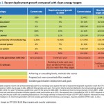 IEA renewable targets
