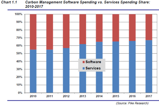 Pike software spend