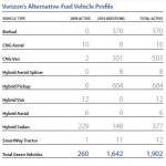 Verizon report fleet
