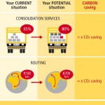 DHL carbon dashboard