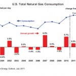 EIA short term nat gas consumption
