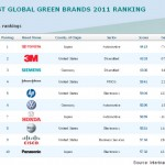 Interbrand rankings
