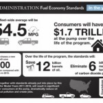 White house fuel economy