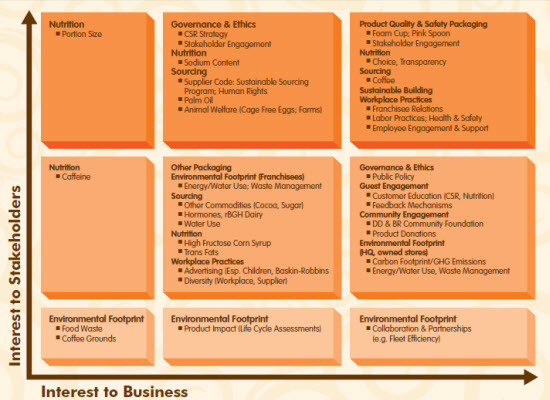 dunkin donuts performance management analysis At the end of the 2007 fiscal year dunkin' had a sales turnover of approximately $53 billion dunkin' donut serves approximately 3 million people every day worldwide  the environmental.