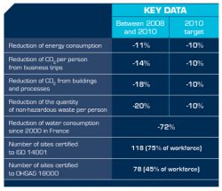 Thales Beats Four Goals, French Water Use Down 72%