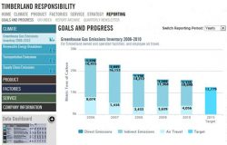 New CSR Portal, but Less Aggressive GHG, Renewable Energy Targets for Timberland