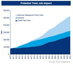 Loosening Oil and Gas Regs Could Create 1.4m Jobs, API Says