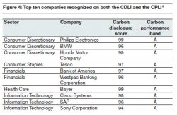 Philips, Bayer Top CDP Rankings; Amazon, Apple and Warren Buffett Fail to Respond