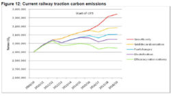 UK Rail Sector Plans to Cut Carbon Intensity 25%
